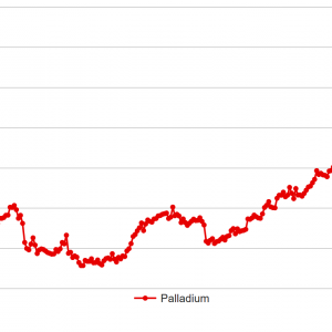 パラジウムの価格動向