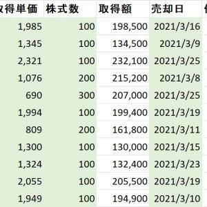 3月度の個別株式フォーワードテスト結果 テスト開始から27連勝中!!