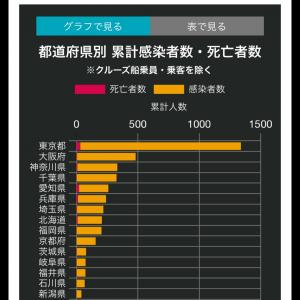 【新型コロナ】日本の恵まれた環境での緊急事態宣言