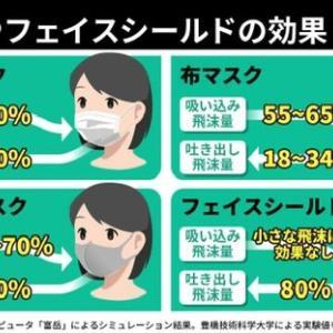 飛沫防止には不織布マスク着用に限る