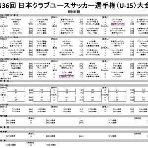 第36回 日本クラブユースサッカー選手権(U-15)大会