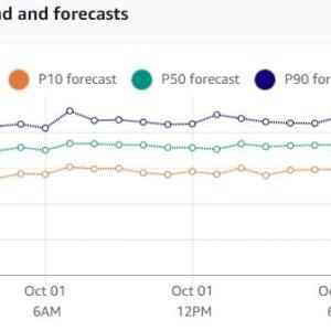 独自データセットでAmazon Forecastの実行方法