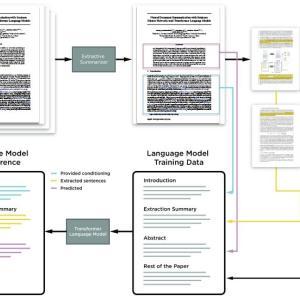 Transformer言語モデルによる抽出型抽象的文書要約