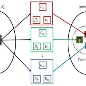 Council GAN画像変換の詳細解説