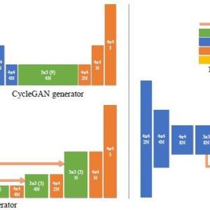 GANimorphのモデル詳細と解説