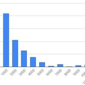 メルカリ出品情報データの傾向分析