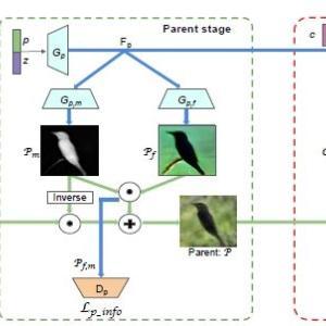 生成と分類を同時に学習するFineGANの仕様と説明