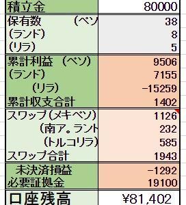 2/12 <スポット購入> 1000ランド