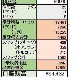 2/24 <決済> 12000ペソ