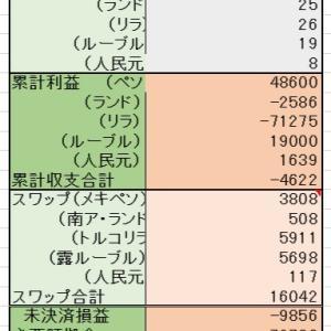 6/7 <定期購入>1000ランド  <売却> 2000ルーブル
