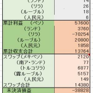 6/21 <売却> 2000ルーブル 2000元