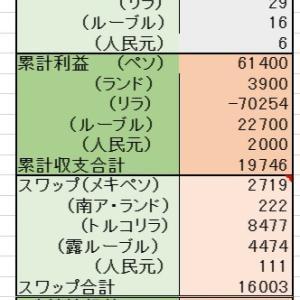 7/7<売却> ペソ