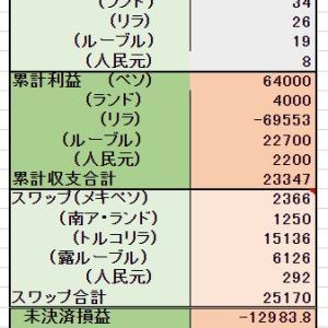 9/1 積立 1万円  <定期購入>2000ペソ