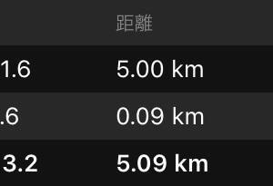 【速報】熊日30kmロードレース結果報告