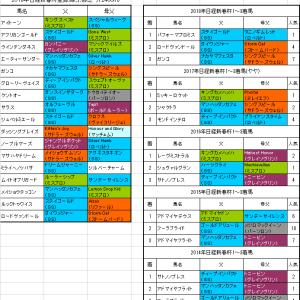 【日経新春杯2019】プレ予想 ムイトオブリガード能力ここでもトップクラス