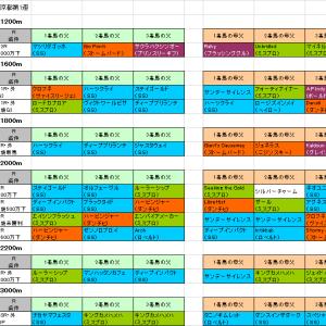【日経新春杯2019】予想参考 京都で好調キングマンボ系該当馬はこちら