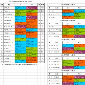 【京阪杯2018】予想!内枠のサンデー系に期待