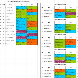 【東海ステークス2019】枠順確定 インティは4枠4番
