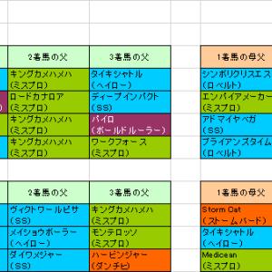 【マイルチャンピオンシップ2018】予想参考 京都1600mはキングマンボ系が好調