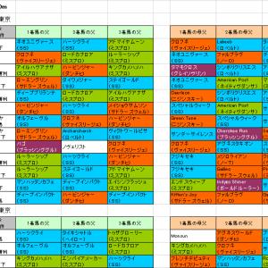 【東京スポーツ杯2歳ステークス2018】予想参考 東京で好調な血統とは