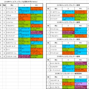 【チャンピオンズカップ2018】枠順確定 ルヴァンスレーヴは2枠2番