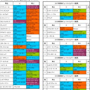 【阪神ジュベナイルフィリーズ2018】プレ予想 ダノンファンタジー前走以上の走りは出来るのか