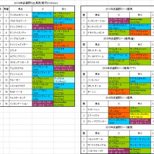 【武蔵野ステークス2018】予想!絶好調キングマンボ系を狙います