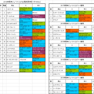 【阪神ジュベナイルフィリーズ2018】枠順確定 ダノンファンタジーは7枠13番