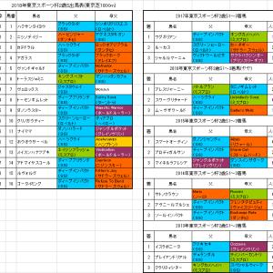 【東京スポーツ杯2歳ステークス2018】予想!今年もディープ産駒か