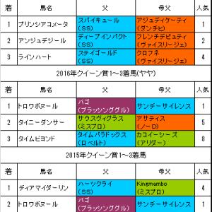 【クイーン賞2018】予想!連覇に期待