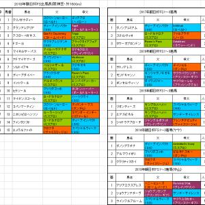 【朝日杯フューチュリティステークス2018】枠順確定 グランアレグリアは2枠2番
