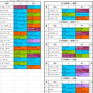 【阪神カップ2018】出走予定馬 3連勝中フジキセキの系統はこの1頭だけ