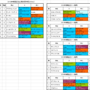【鳴尾記念2019】予想!待望の重賞初制覇へチャンス十分