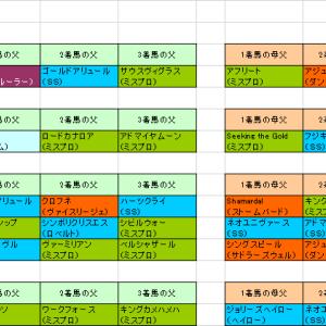 2019年3回阪神第1週血統データ