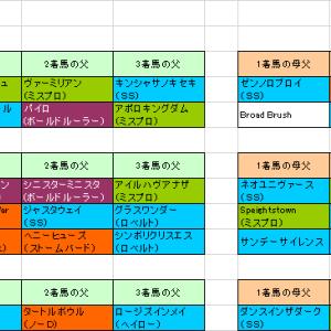 2019年3回東京第1週血統データ