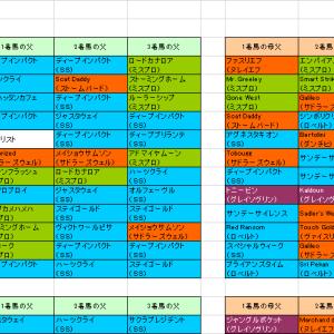 【エプソムカップ2019】予想参考 トニービンの血統に注目したい