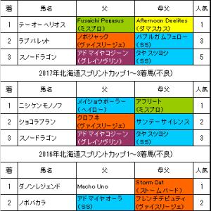 【北海道スプリントカップ2019】予想!距離短縮で前走以上を期待出来る本命馬
