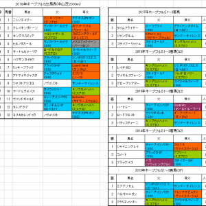 【ホープフルステークス2018】枠順確定 サートゥルナーリアは4枠5番