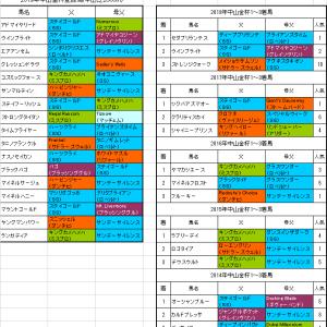 【中山金杯2019】プレ予想 ランガディア重賞でも楽しみ