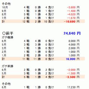 先週の結果(*^_^*)