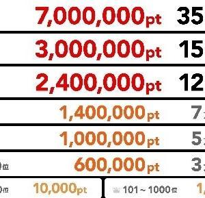 【ポイントタウン】最高賞金35万円!総額100万円の無料コンテンツで稼ぐ!