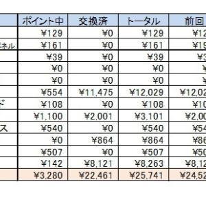 2019年の集計結果(*^-^*)