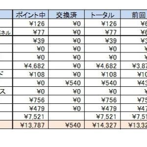 お小遣い集計結果 3月報告です(*^_^*)