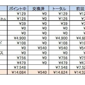お小遣い集計結果 4月報告です(;^ω^)