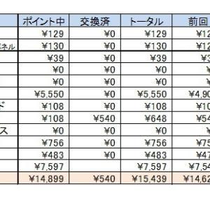 お小遣い集計結果 5月報告です(*^_^*)