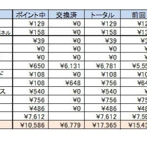 お小遣い集計結果 6月報告です(*^_^*)