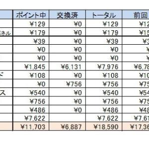 お小遣い集計結果 7月報告です(*^_^*)