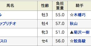【穴情報】今週は回収率940%弾→福島からお届けしたぜ!