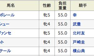 NHKマイルは中内田詐欺にハマるもヴィクトリアで音無マジックVだぜ〜