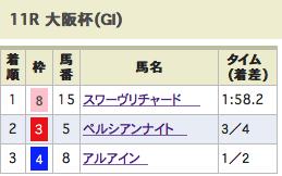 大阪杯ワイドで良かったな